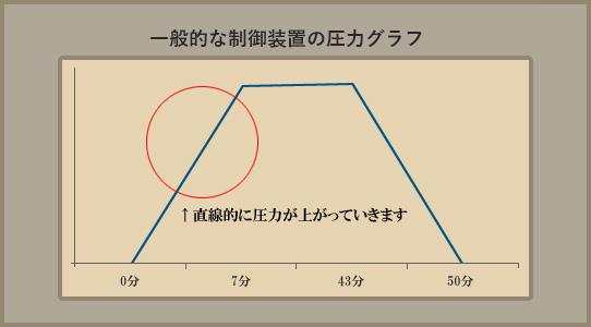 圧力グラフ(一般)