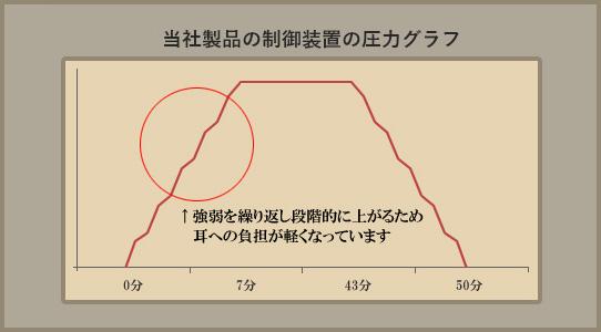 圧力グラフ(当社製品)